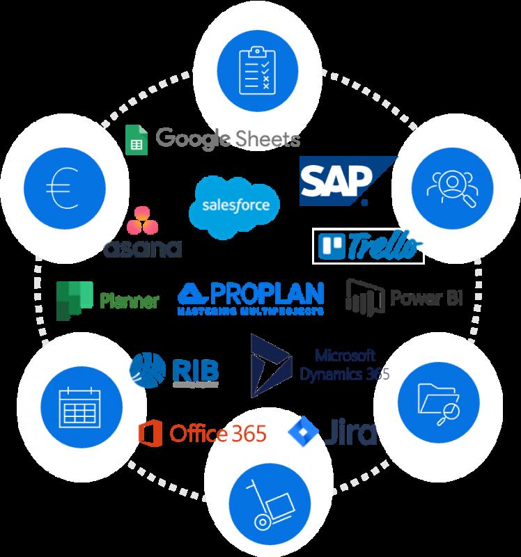 Schnittstellen Projektmanagement Software Aufgabenplanung